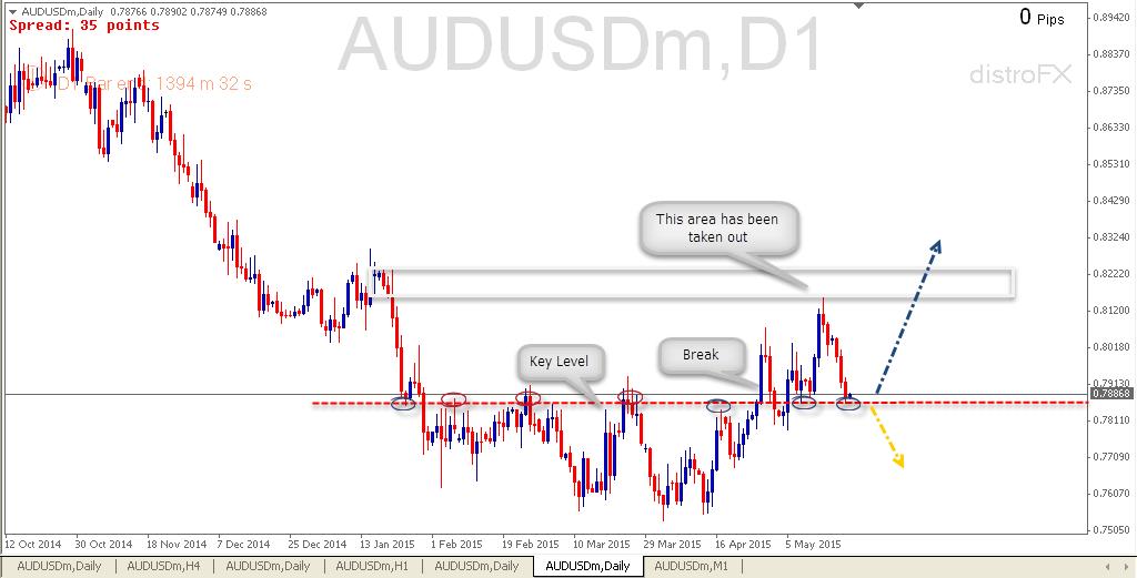 audusd trading plan buy signal    price action analysis profitf website  forex