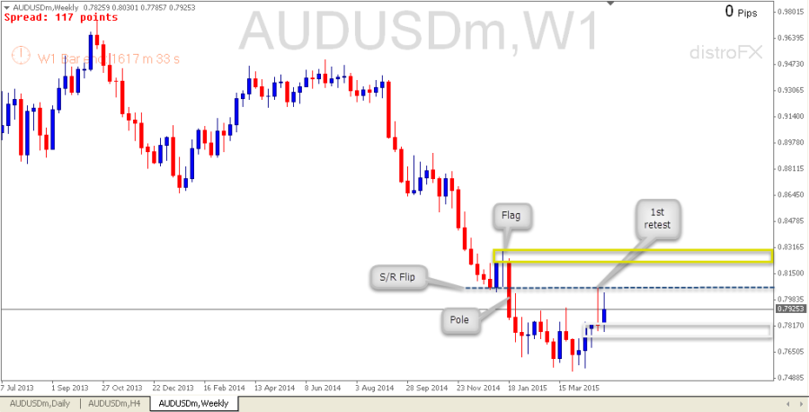 Pre Plan AUDUSD (10 May 2015) - Price Action analysis - ProfitF - Website for Forex, Binary ...
