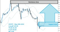CHFJPY Buy Signal (May 20th 2015)