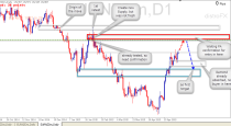 EURNZD Sell Signal (May 15th 2015) Price Action analysis