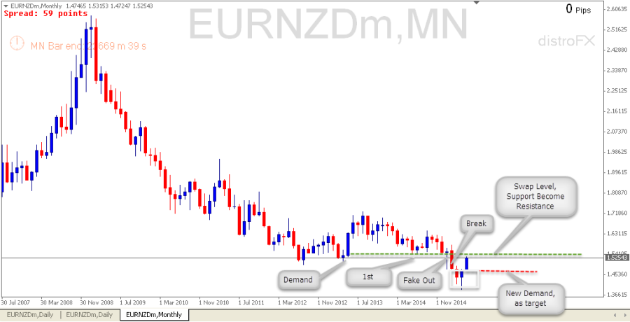 EURNZD Monthly (May 15 2015)