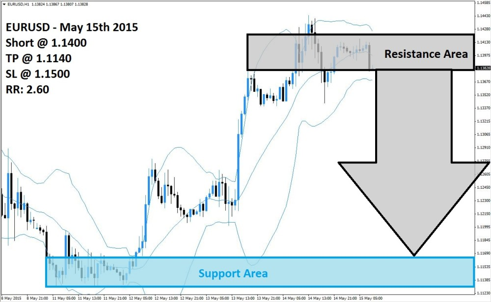 EURUSD Sell Signal (May 15th 2015)