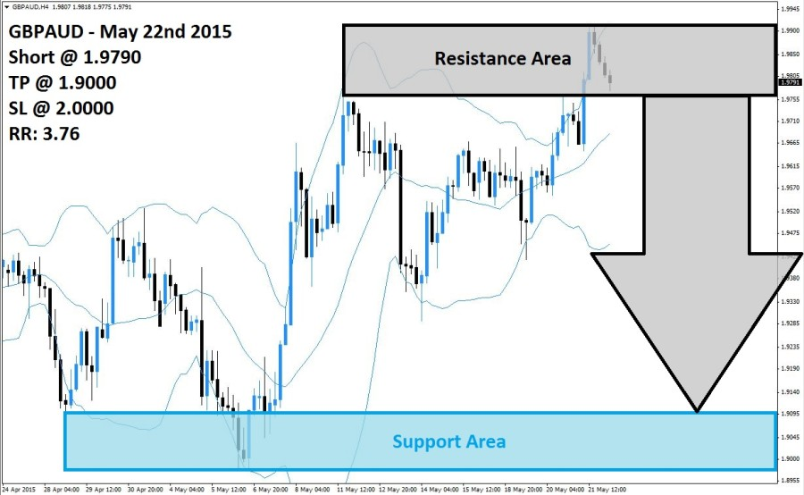 GBPAUD Sell Signal (May 22nd 2015)
