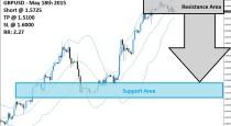 GBPUSD Sell Signal (May 18th 2015)