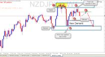 NZDJPY trading plan (18-05-2015).