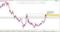 USDCAD trading Plan Sell Signal (24-05-2015) Price Action analysis