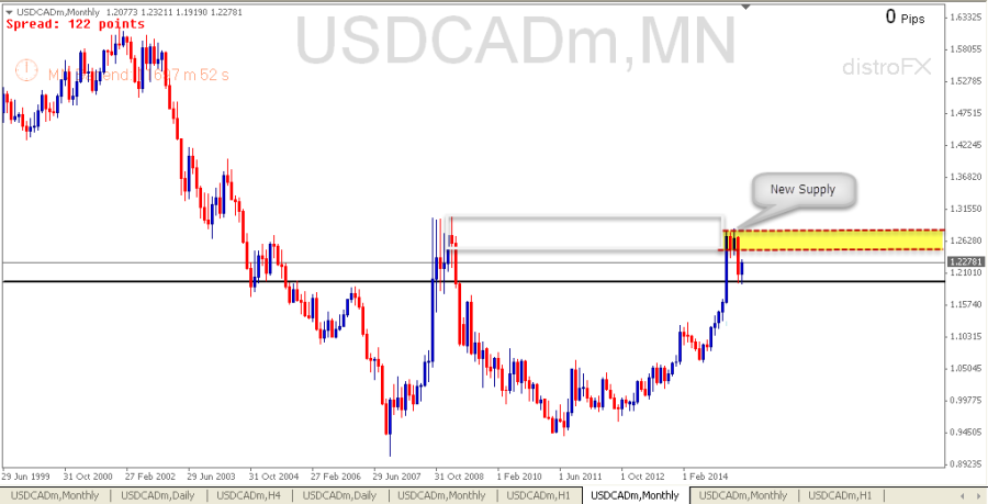 USDCAD Monthly (24 May 2015)