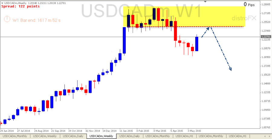 USDCAD Weekly (24 may 2015)