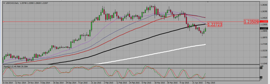 USDCAD_D
