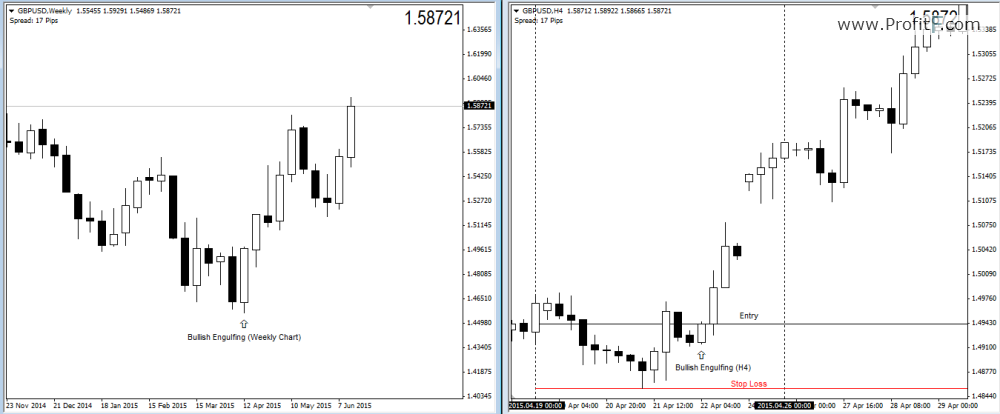 How to use multiple time frame to analyze forex charts