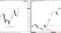 Multiple Timeframe analysis in Forex