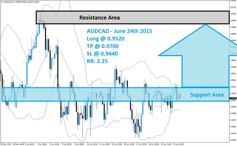 AUDCAD Buy Signal (June 24th 2015)