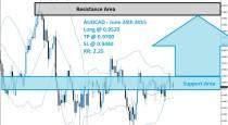 AUDCAD Buy Signal (June 24th 2015)