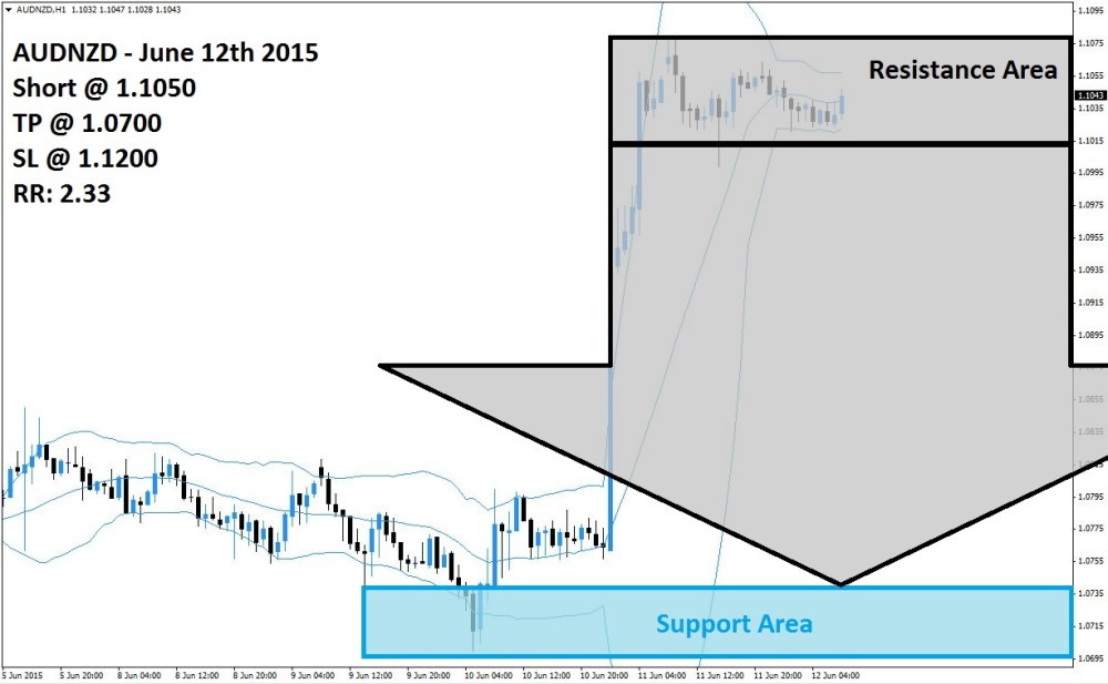 AUDNZD Sell Signal (June 12th 2015)