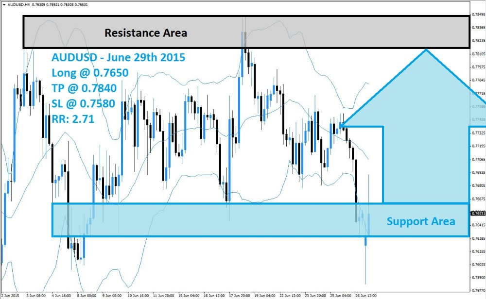 AUDUSD Buy Signal (June 29th 2015)