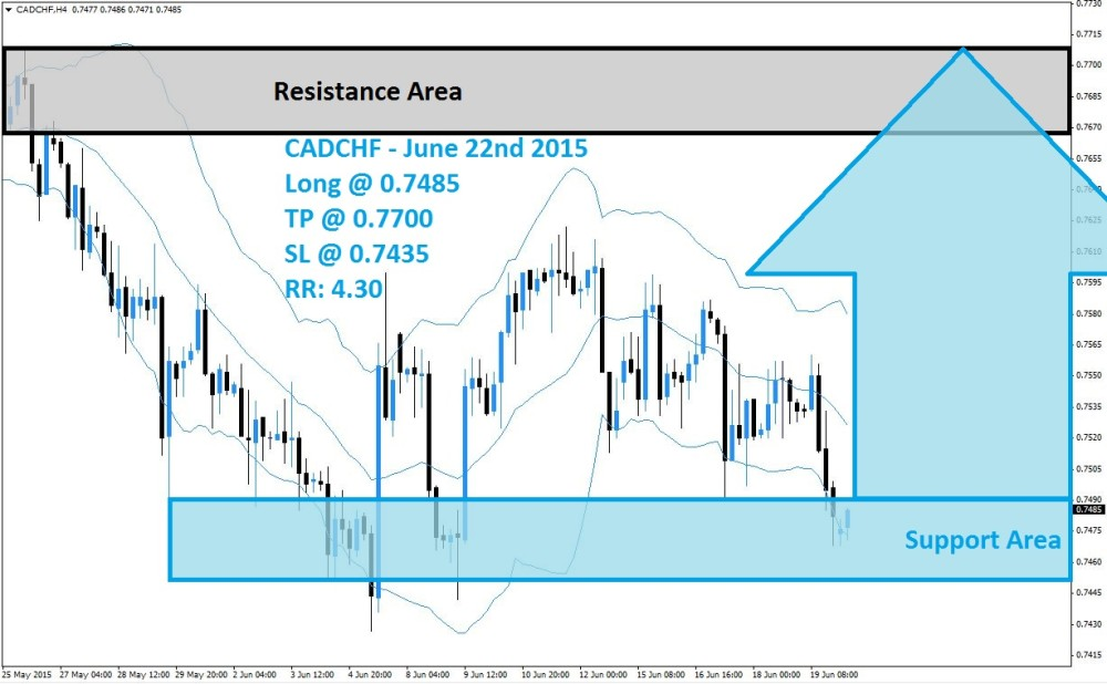 CADCHF Buy Signal (June 22nd 2015)