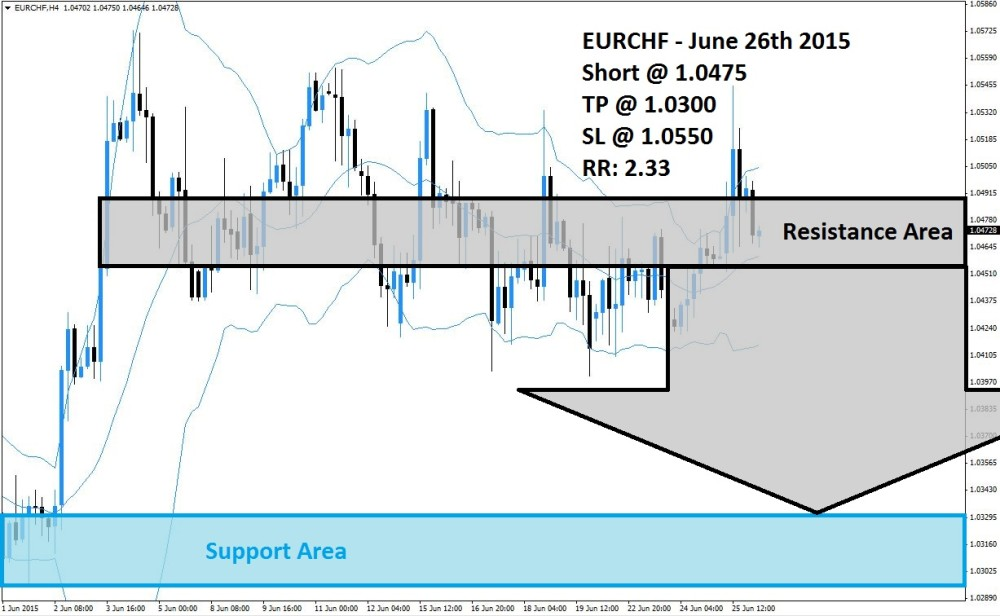 EURCHF Sell Signal (June 26th 2015)