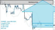EURGBP Buy Signal (June 18th 2015)