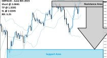 GBPAUD Sell Signal (June 8th 2015)
