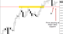 CHFJPY-DAILY CHART price action analysis