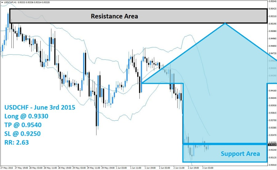 USDCHF Buy Signal (June 3rd 2015)
