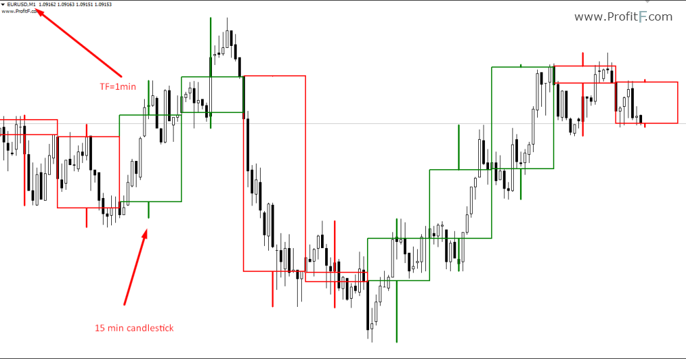 trading binary options with candlesticks stocks