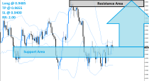 AUDCAD Buy Signal (July 10th 2015)
