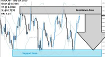 AUDCHF Sell Signal (July 1st 2015)