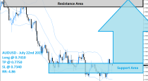 AUDUSD Buy Signal (July 22nd 2015)
