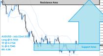 AUDUSD Buy Signal (July 22nd 2015)