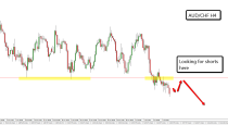 AUD/CHF–DAILY & 4H CHART price action analysis (8-July-2015)