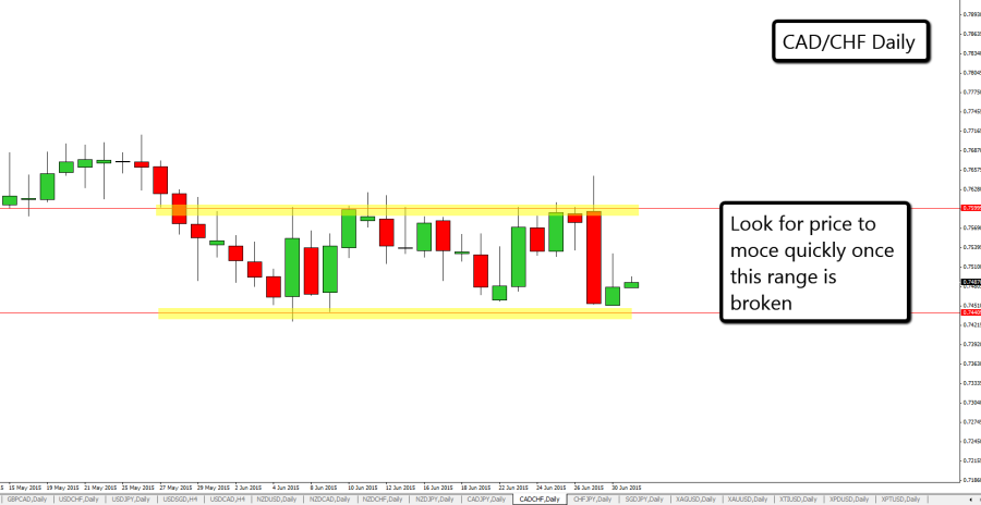 CAD_CHF_Daily