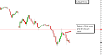 CAD/JPY–DAILY & H1 CHART price action analysis (8-July-2015)