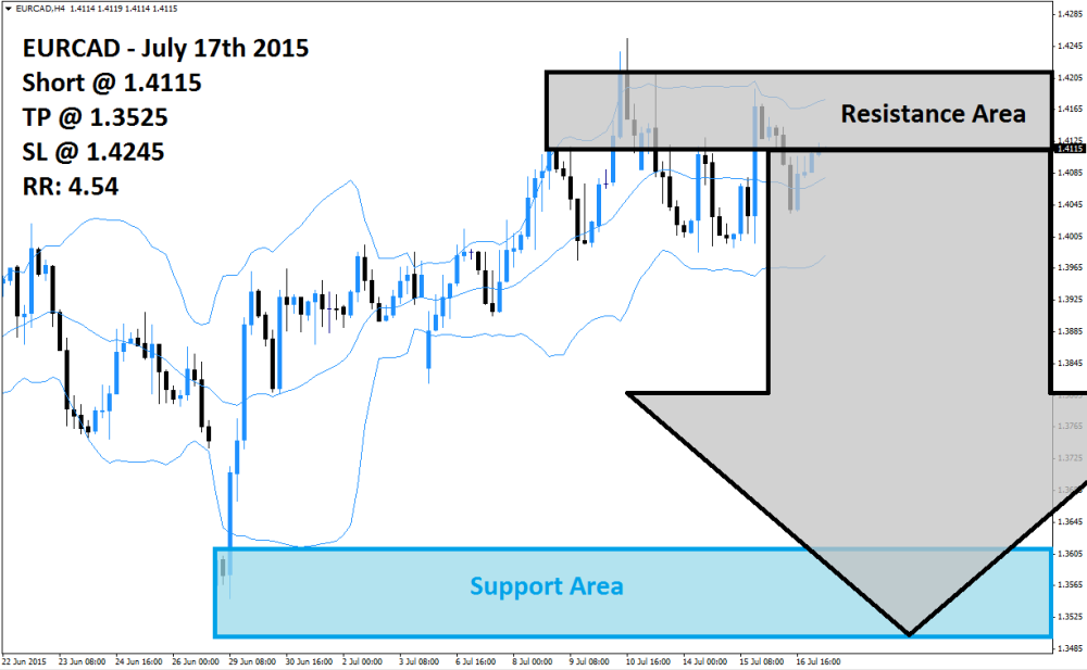 EURCAD Sell Signal (July 17th 2015)