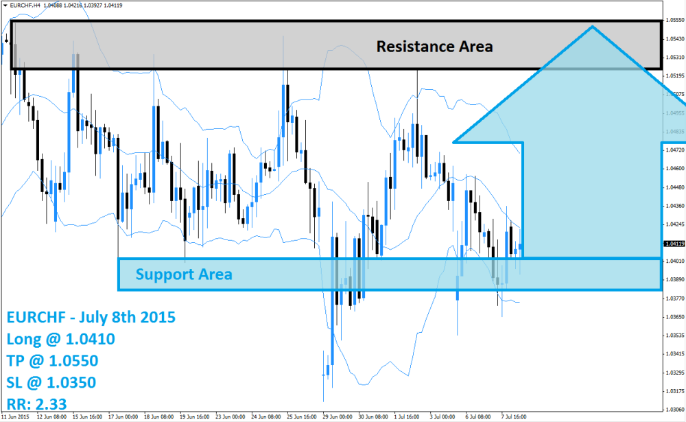 EURCHF Buy Signal (July 8th 2015)