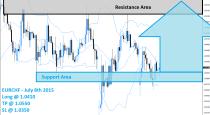 EURCHF Buy Signal (July 8th 2015)