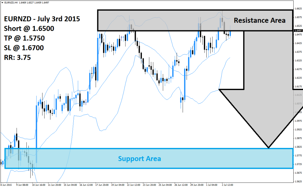 EURNZD Sell Signal (July 3rd 2015)