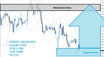 EURUSD Buy Signal (July 6th 2015)