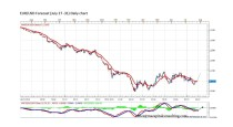 FOREX ANALYSIS BY MARIUS GHISEA (JULY 27-31)