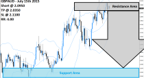 GBPAUD Sell Signal (July 15th 2015)