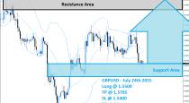 GBPUSD Buy Signal (July 24th 2015)