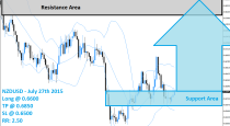 NZDUSD Buy Signal (July 27th 2015)