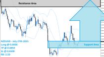 NZDUSD Buy Signal (July 27th 2015)