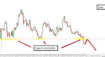 SILVER-DAILY CHART price action analysis (8-July-2015)