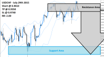 USDCHF Sell Signal (July 29th 2015)