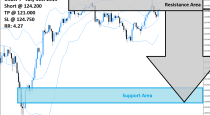 USDJPY Sell Signal (July 31th 2015)