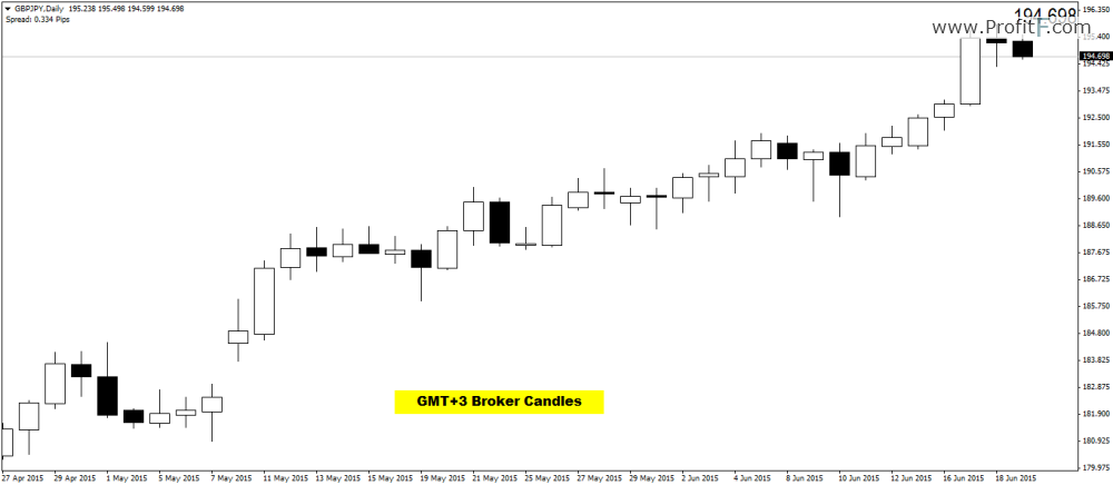 Broker forex gmt + 3