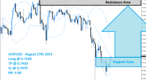 AUDUSD Buy Signal (August 27th 2015)