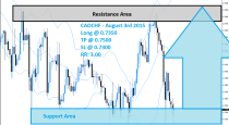 CADCHF Buy Signal (August 3rd 2015)