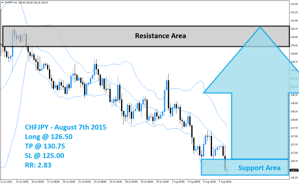 CHFJPY Buy Signal (August 7th 2015)